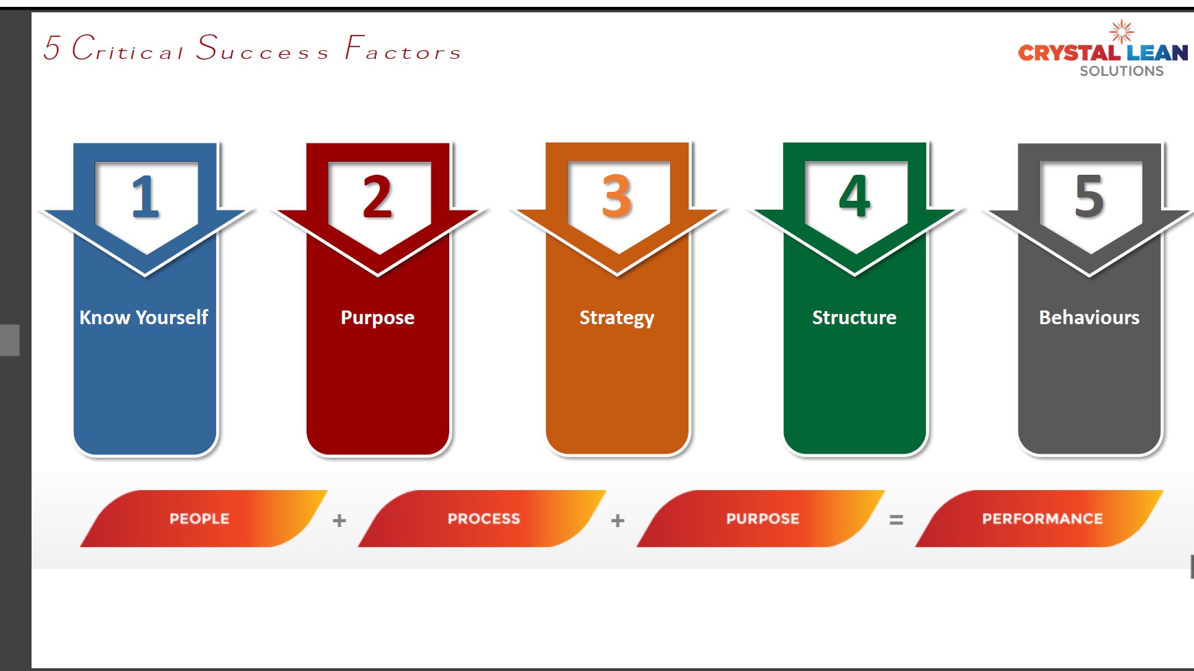 5 critical success factors for lean deployment crystal lean solutions