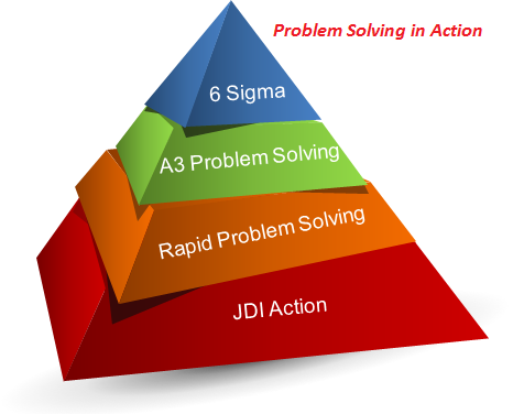 systematic problem solving definition