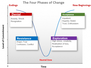 Four Phases of Change